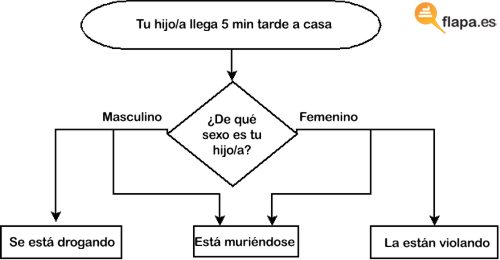diagrama padres e hijos